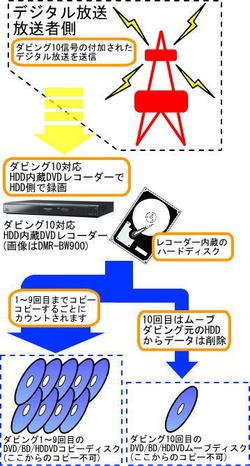 コピーワンス/ダビング10(ダビング・テン)についての画像